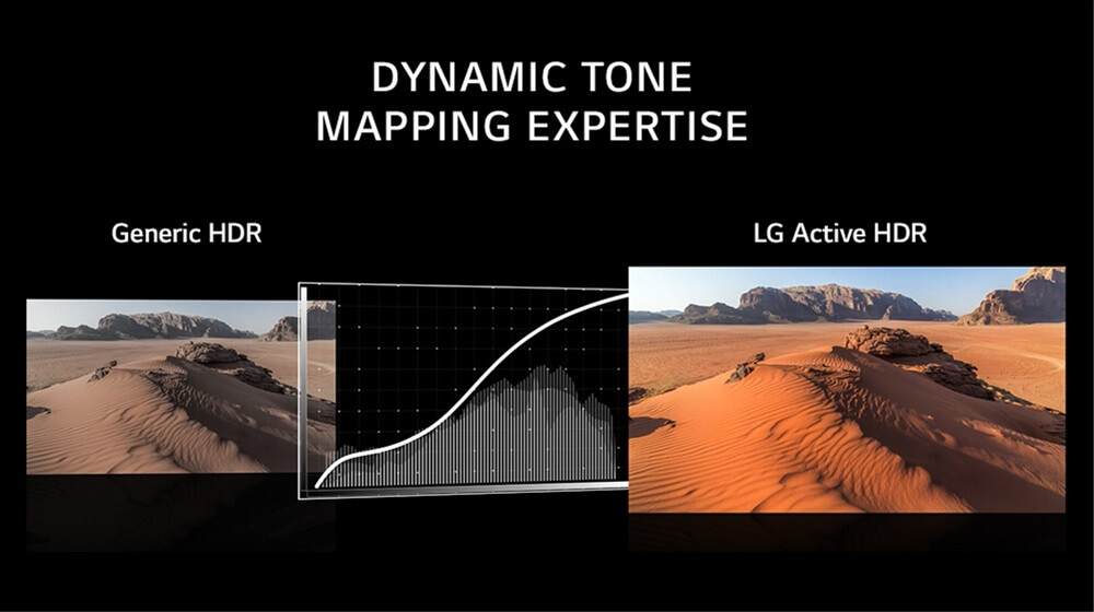 LG Active HDR HDR10 HLG Tone Mapping 2018